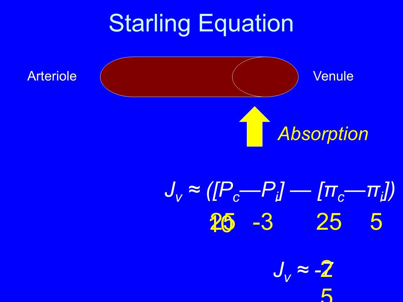 Starling Equation 25 -3 25 5 10 2510 Jv ≈ ([Pc—Pi] — [πc—πi]) Jv ≈ -7